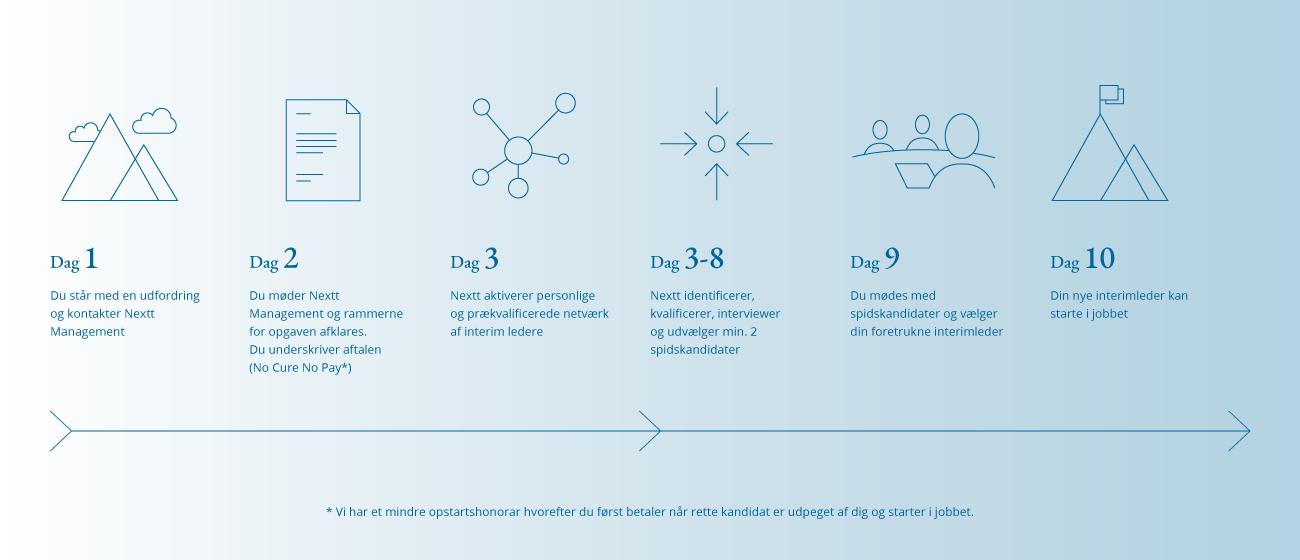designflow-horisontalt-1